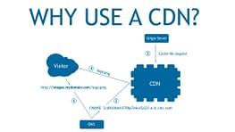 Why Use a CDN